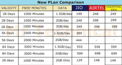 Jio vs Airtel vs Vodafone and Idea New Plans 2019 Comparison