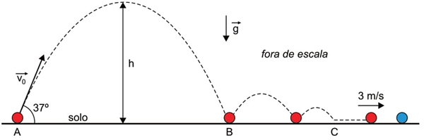 Em um jogo de bocha, uma pessoa tem como objetivo atingir uma bola azul parada sobre o solo plano e horizontal.  Para isso, ela arremessa obliquamente, a partir do solo, no ponto A, uma bola vermelha, de mesma massa que a azul, com velocidade inicial v0 = 10 m/s, inclinada de um ângulo de 37º em relação à horizontal, tal que sen 37º = 0,6 e cos 37º = 0,8.  Após tocar o solo no ponto B, a bola vermelha pula algumas vezes e, a partir do ponto C, desenvolve um movimento retilíneo, no sentido da bola azul. Imediatamente antes da colisão frontal entre as bolas, a bola vermelha tem velocidade igual a 3 m/s.  Considerando g = 10 m/s², a resistência do ar desprezível e sabendo que, imediatamente após a colisão, a bola azul sai do repouso com uma velocidade igual a 2 m/s, calcule:  a) a velocidade escalar, em m/s, da bola vermelha imediatamente após a colisão com a bola azul.  b) a maior altura h, em metros, atingida pela bola vermelha, em relação ao solo, em sua trajetória parabólica entre os pontos A e B.