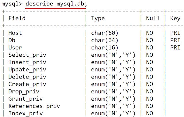 Linux: Mysql ver usuarios y permisos