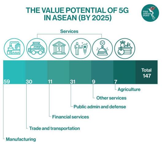 Bisnin Jaringan 5G di ASEAN