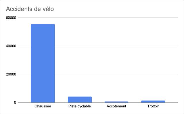 Accidents de vélo en fonction de l'endroit