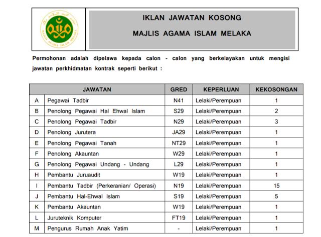 Jawatan Kosong di Majlis Agama Islam Melaka.
