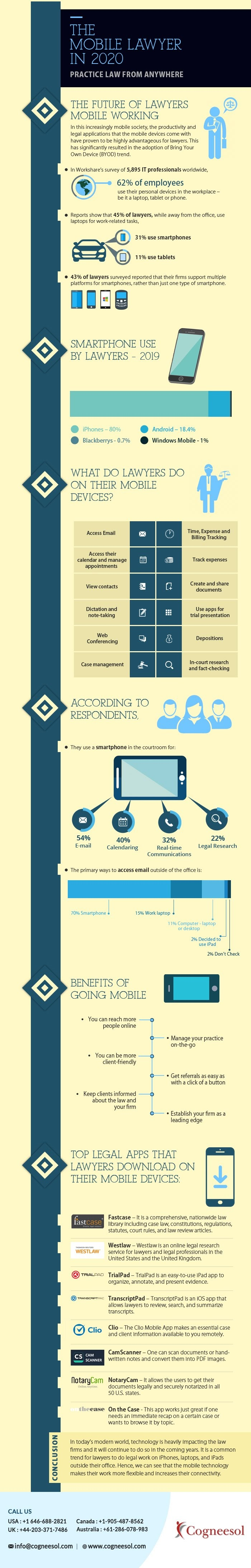 The Mobile Lawyer in 2020 #infographic