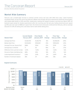 Brooklyn Market Report | February 2017