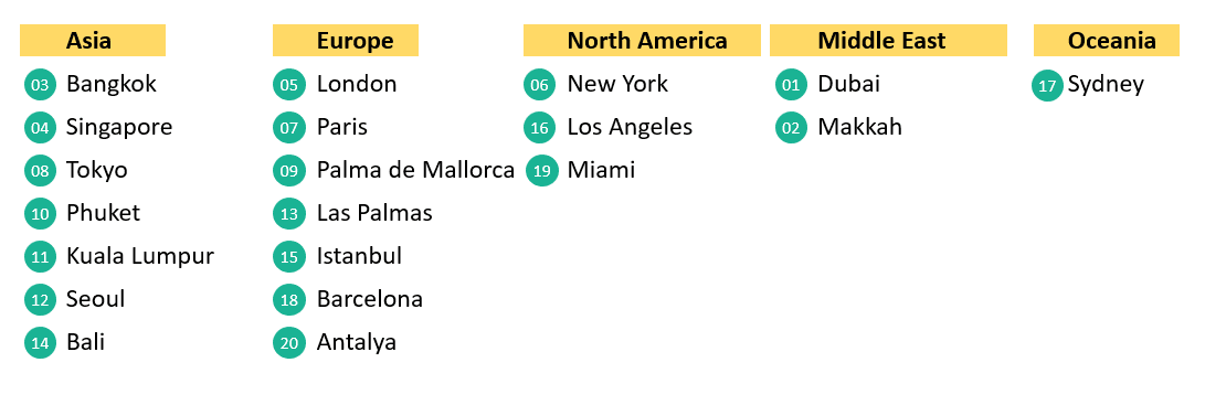 table listing the top 20 cities in visitor spending by region