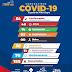 Sobe para 54 os casos de coronavírus em Capela - 14 estão recuperadas da doença