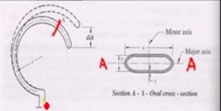 working principle of Bourdon Gauges