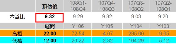 2019/04/19 個股分析(88)《挖掘潛力股》(6182)合晶科技 ~ 913-理財估測站