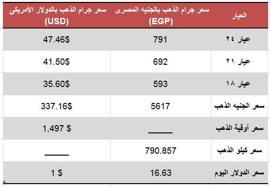 اسعار الذهب اليوم الأربعاء 21 أغسطس 2019