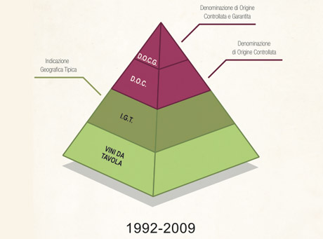Italian wine appellation designations