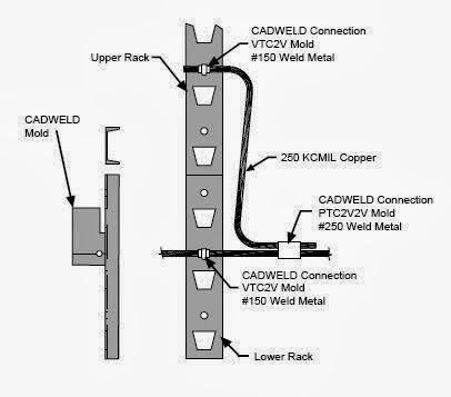 Electrical Grounding And Bonding Electrical Hazardous