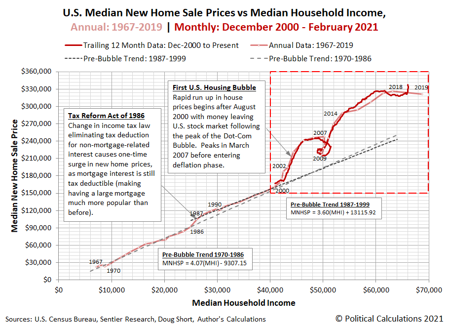 U.S. Median New Home Sale Price vs Median Household Income, Annual: 1967 to 2019 | Monthly: December 2000 to February 2021