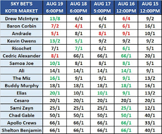 Sky Bet's King of the Ring 2019 Betting Odds As Of August 19th