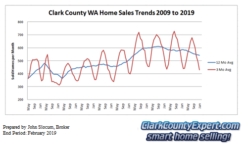 Clark County Home Sales January 2019- Units Sold