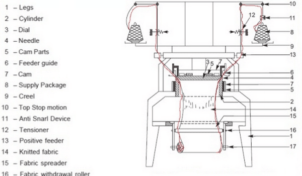 Different Parts and Function of Circular Knitting Machine