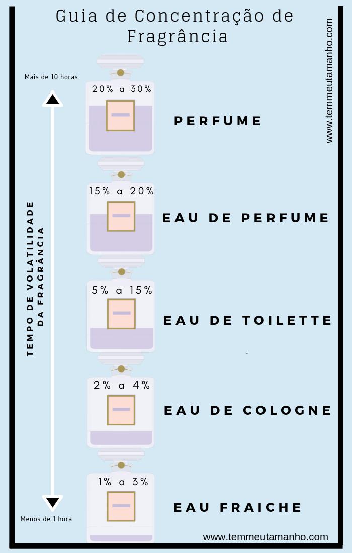 guia-concentracao-fragrancias