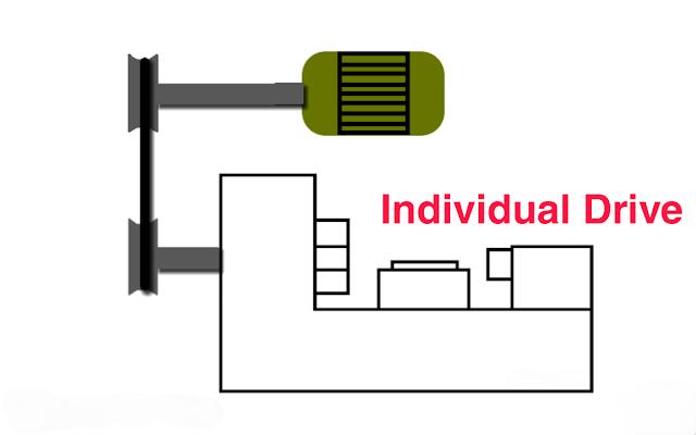 Diagram of individual Drive