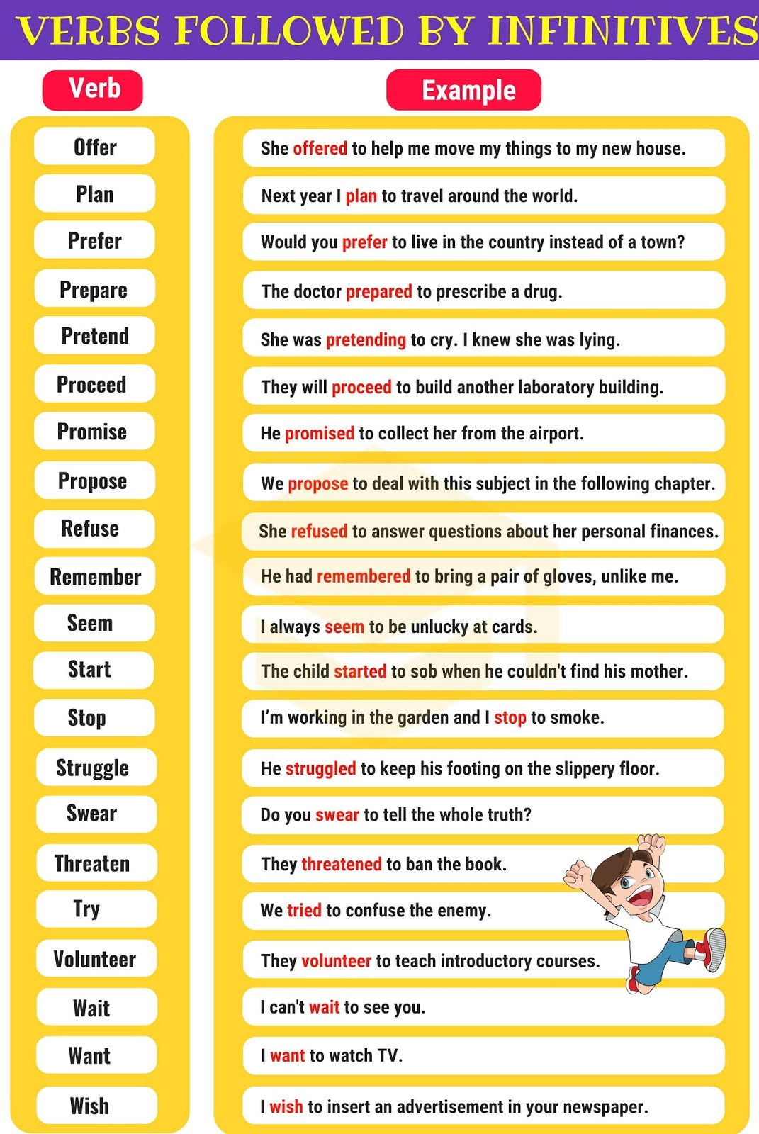 Gerunds Infinitives Adverbs Of Frequency