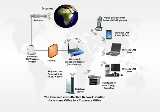 Pengertian Wireless nirkabel Dan Cara Kerjanya