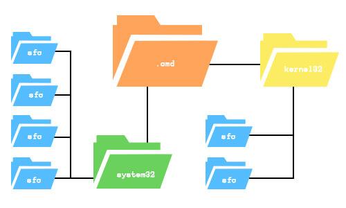 sirmulasi file system