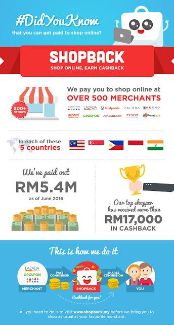 Berbelanja dan Dapatkan CashBack dengan ShopBack!, ShopBack Malaysia,