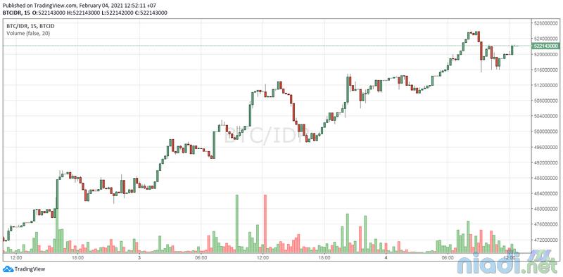 harga bitcoin hari ini rupiah