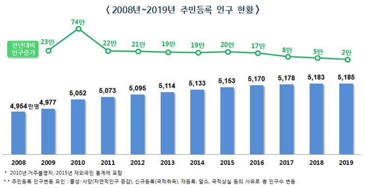 2019년말 주민등록 인구 51,849,861명, 전년대비 23,802명 증가