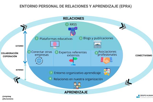 Infografía del PLE o Entorno Personal de Aprendizaje