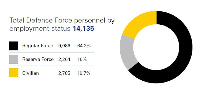 Total Defence Force Personnel by Employment Status