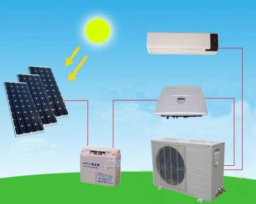 Rise of Renewable Energy