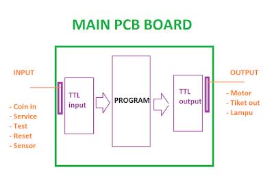 Skema umum PCB/ mainboard pada mesin game redemption
