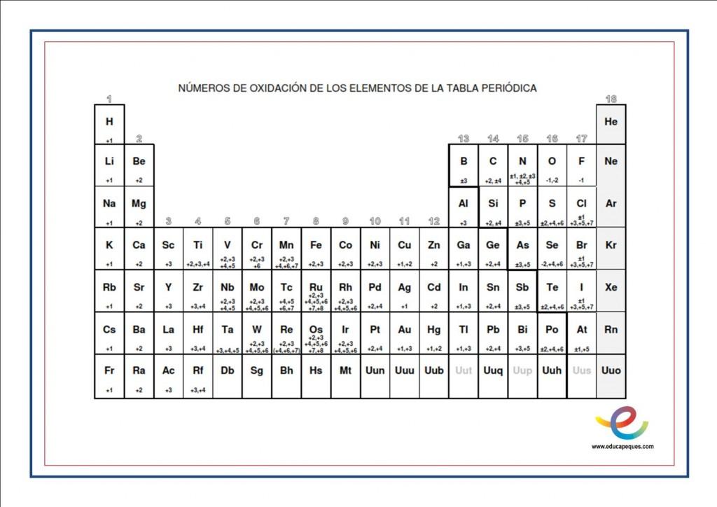 Clases de primera fsica y qumica formulacin inorgnica formulacin inorgnica teora pincha aqu valencias de la tabla peridica urtaz Image collections