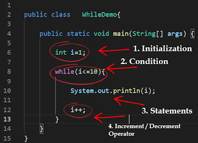 Java While Loop with Simple Example