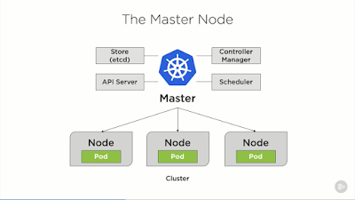 Top 5 courses to learn Kubernetes in 2020 - Best of Lot