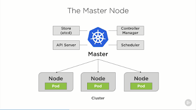 Top 5 courses to learn Kubernetes for Beginners