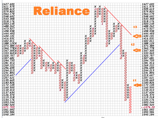 Reliance Industries Stock Price