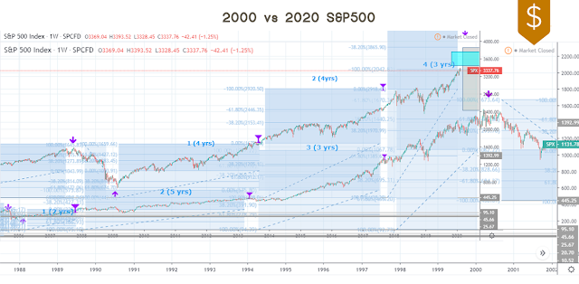 2000 vs 2020 S&P 500 stock market