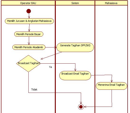 Use case activity diagram flow of event flow of event bertujuan untuk mendokumentasikan alur logika dalam use case yang menjelaskan secara rinci apa yang pemakai akan lakukan dan apa yang sistem ccuart Choice Image