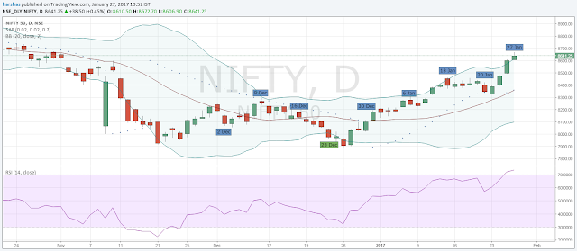 how to trade in nifty futures with example