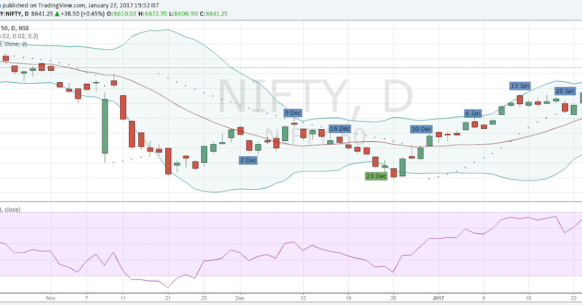Nifty trading strategy for next week