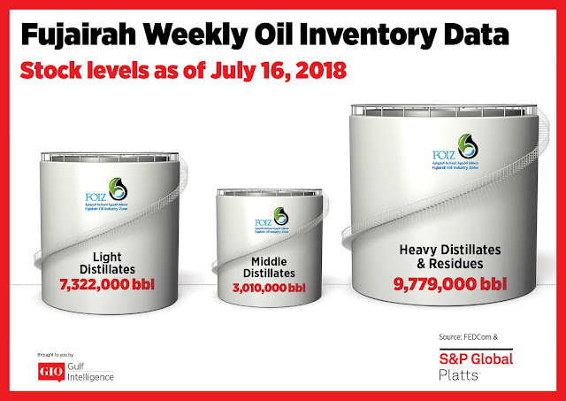 Chart Attribute: Fujairah Weekly Oil Inventory Data (as of July 16, 2018) / Source: The Gulf Intelligence
