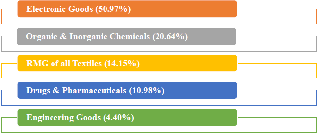 May 2019, major commodity groups of export showing positive growth