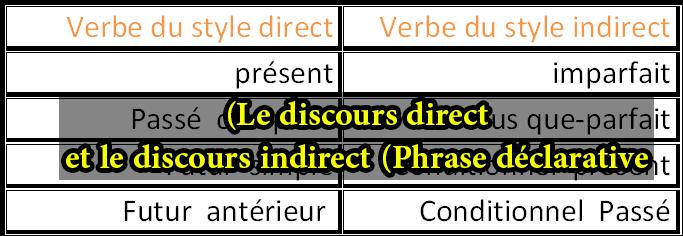 شرح درس (Le discours direct et le discours indirect (Phrase déclarative