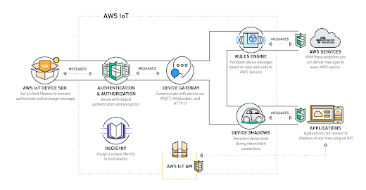 free AWS solution Architect Professional courses