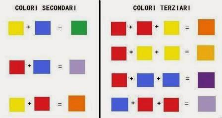 Per fare il viola che colori si mischiano trattamento for Tabella per mescolare i colori