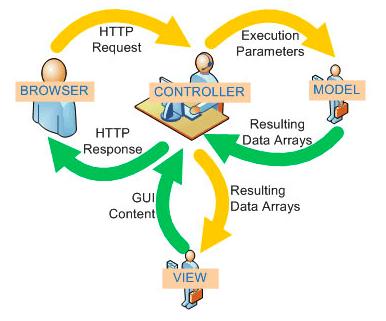 Choosing framework