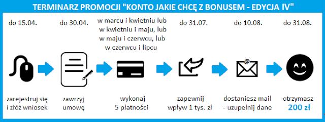 """Terminarz promocji """"Konto Jakie Chcę z bonusem - edycja IV"""" w Santander Banku"""