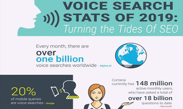 Turning The Tides of SEO: Voice Search #infographic