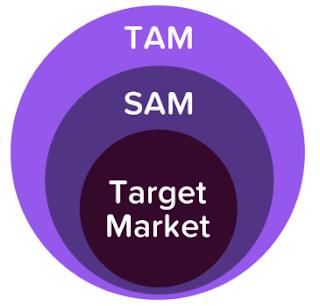 Startup target market
