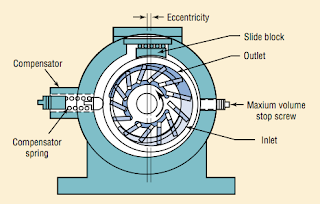 Variable vane pump with pressure regulator